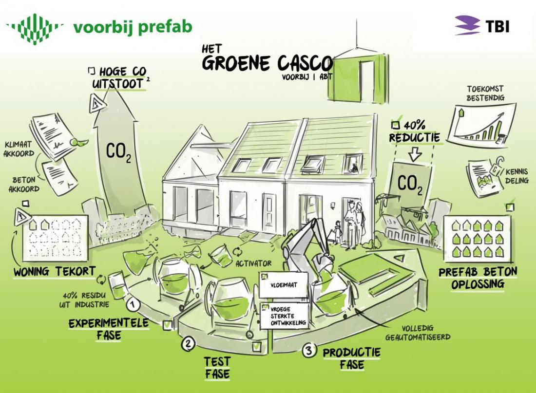 Het Groene Casco